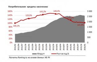 На рынке кредитования РК отмечается снижение темпов роста